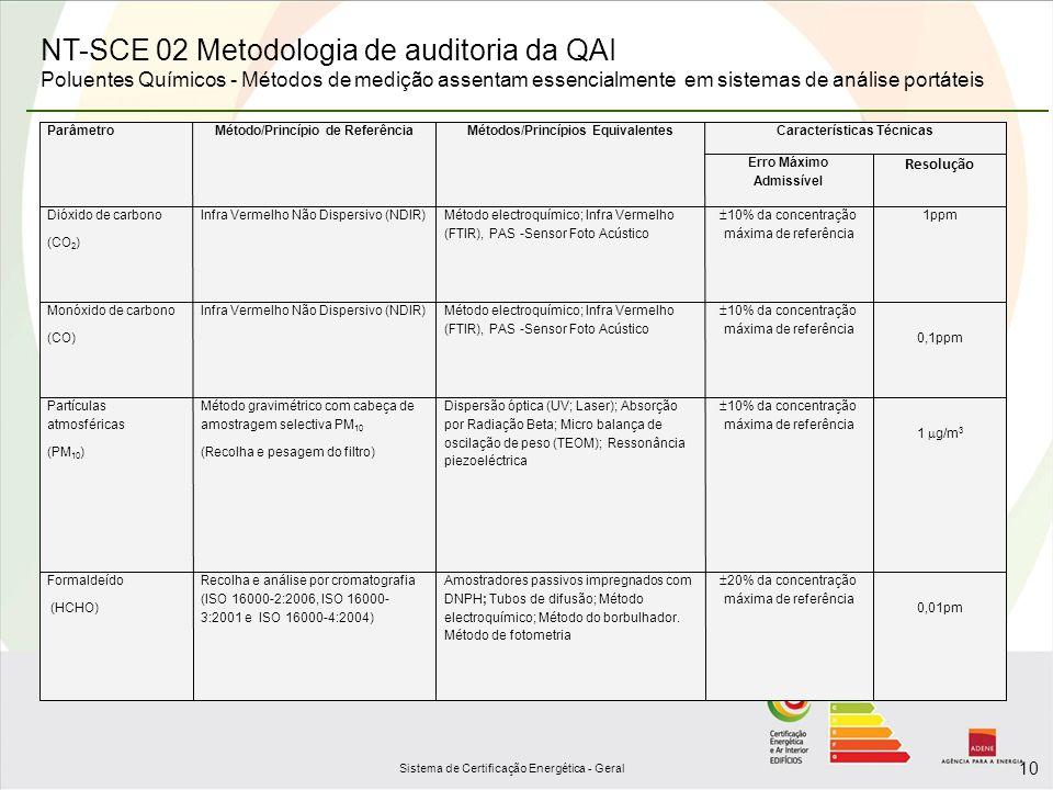 Sistema de Certificação Energética - Geral 10 ParâmetroMétodo/Princípio de ReferênciaMétodos/Princípios EquivalentesCaracterísticas Técnicas Erro Máxi