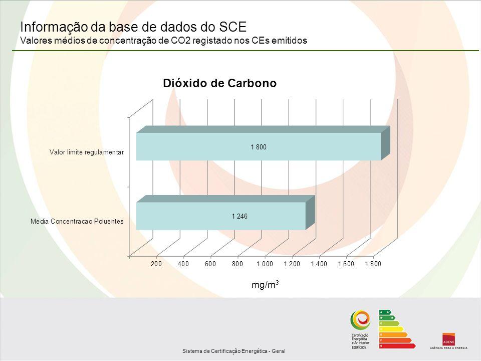 Sistema de Certificação Energética - Geral Informação da base de dados do SCE Valores médios de concentração de CO2 registado nos CEs emitidos mg/m 3