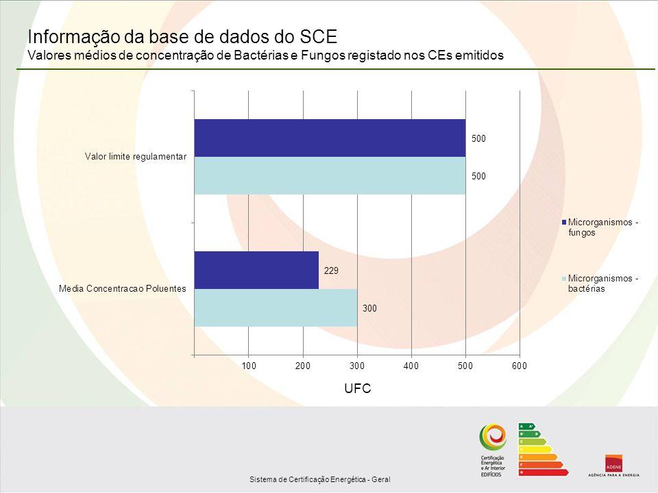 Sistema de Certificação Energética - Geral Informação da base de dados do SCE Valores médios de concentração de Bactérias e Fungos registado nos CEs e