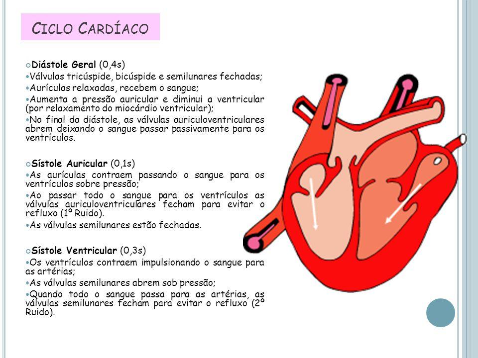 C ICLO C ARDÍACO Diástole Geral (0,4s) Válvulas tricúspide, bicúspide e semilunares fechadas; Aurículas relaxadas, recebem o sangue; Aumenta a pressão