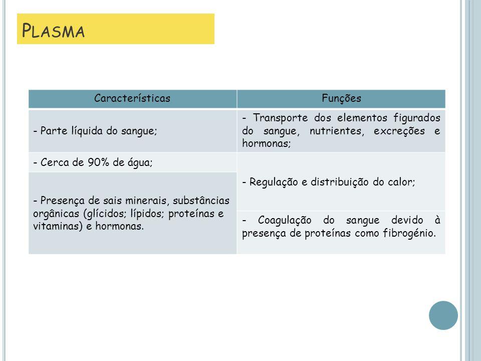 CaracterísticasFunções - Parte líquida do sangue; - Transporte dos elementos figurados do sangue, nutrientes, excreções e hormonas; - Cerca de 90% de