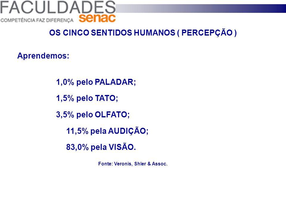 OS CINCO SENTIDOS HUMANOS ( PERCEPÇÃO ) Aprendemos: 1,0% pelo PALADAR; 1,5% pelo TATO; 3,5% pelo OLFATO; 11,5% pela AUDIÇÃO; 83,0% pela VISÃO.