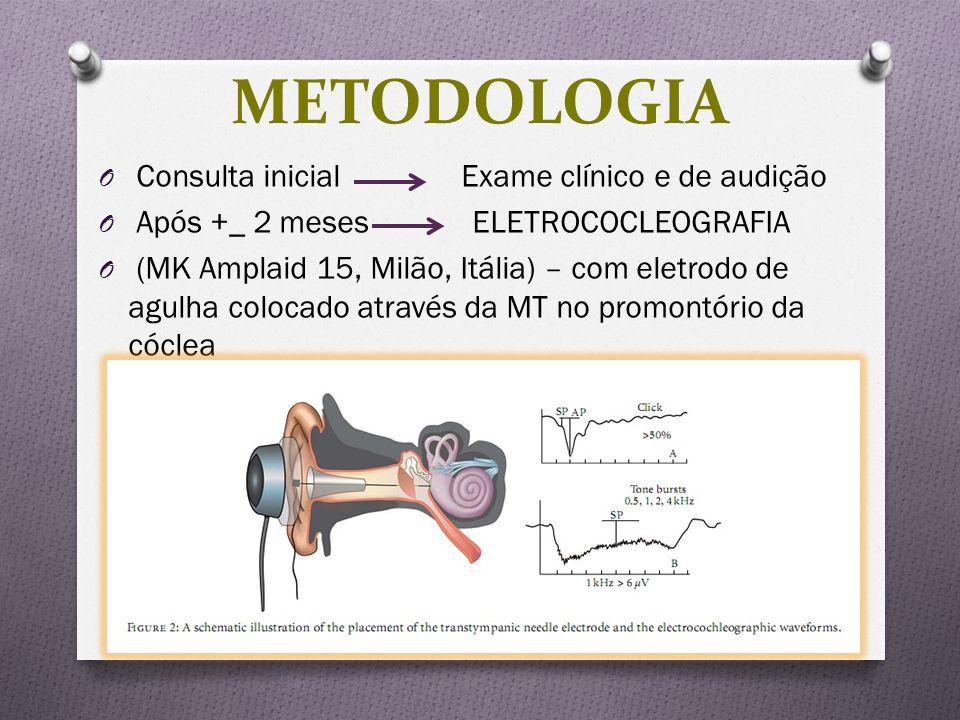 O Consulta inicial Exame clínico e de audição O Após +_ 2 meses ELETROCOCLEOGRAFIA O (MK Amplaid 15, Milão, Itália) – com eletrodo de agulha colocado