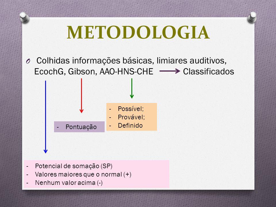 O Colhidas informações básicas, limiares auditivos, EcochG, Gibson, AAO-HNS-CHE Classificados METODOLOGIA -Potencial de somação (SP) -Valores maiores