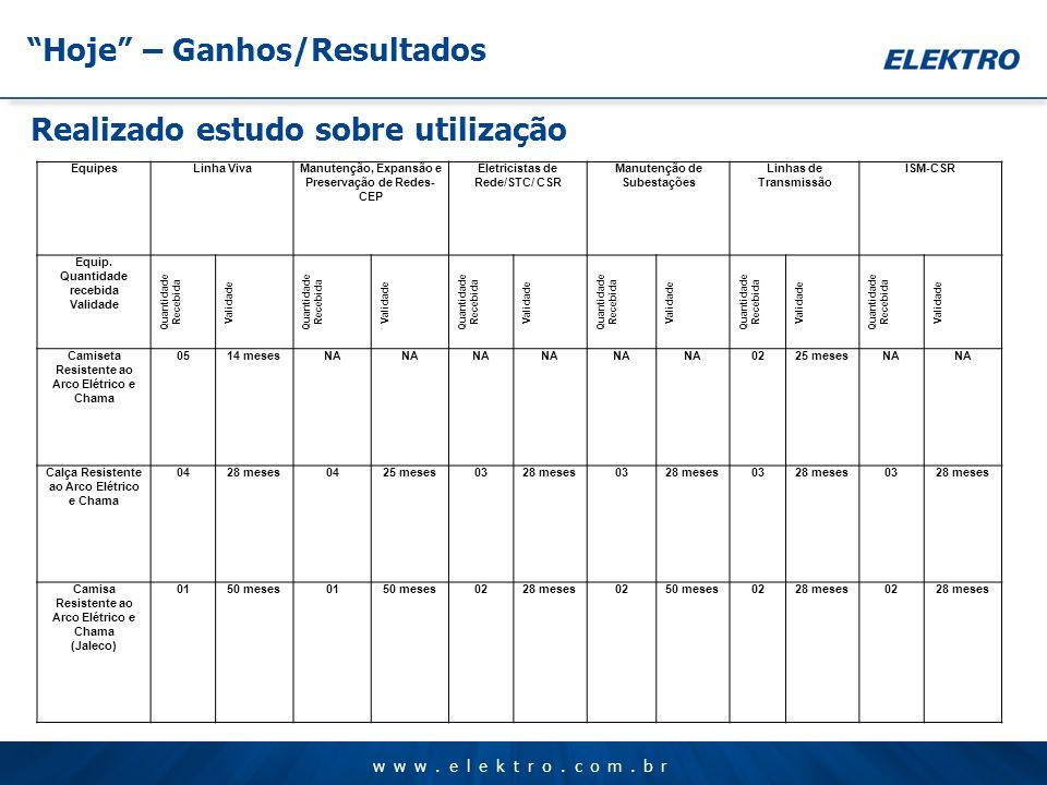 www.elektro.com.br Hoje – Ganhos/Resultados Realizado estudo sobre utilização EquipesLinha VivaManutenção, Expansão e Preservação de Redes- CEP Eletri