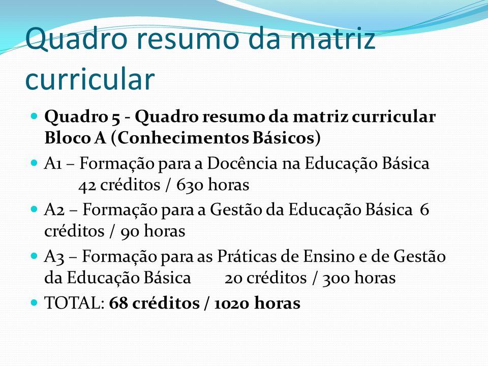 Quadro resumo da matriz curricular Quadro 5 - Quadro resumo da matriz curricular Bloco A (Conhecimentos Básicos) A1 – Formação para a Docência na Educ