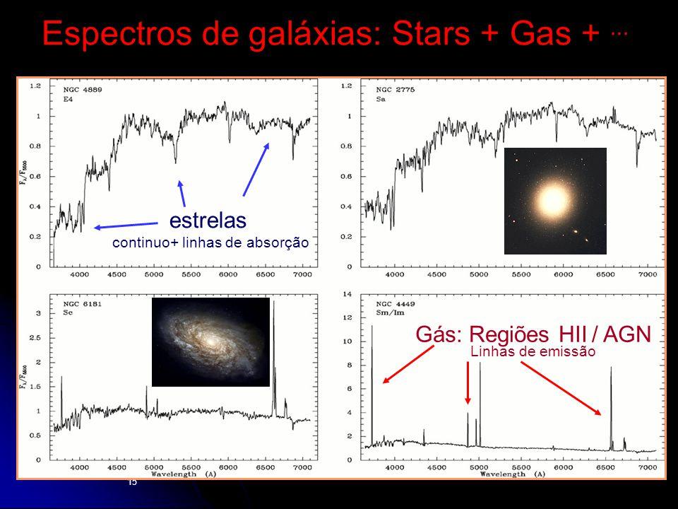 15 estrelas continuo+ linhas de absorção Gás: Regiões HII / AGN Linhas de emissão Espectros de galáxias: Stars + Gas +...