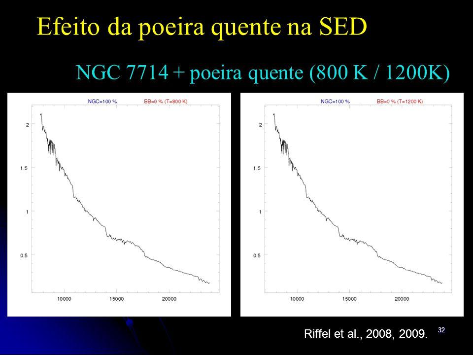 32 Efeito da poeira quente na SED NGC 7714 + poeira quente (800 K / 1200K) Riffel et al., 2008, 2009.