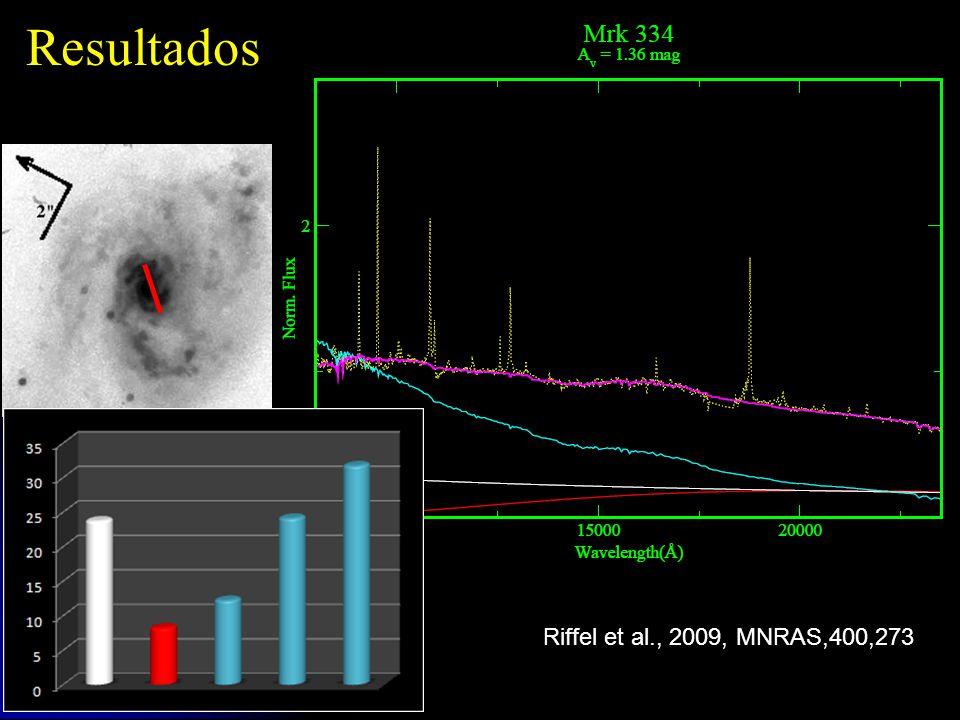 IAUS262 – RJ, Brazil, 2009. Resultados Riffel et al., 2009, MNRAS,400,273