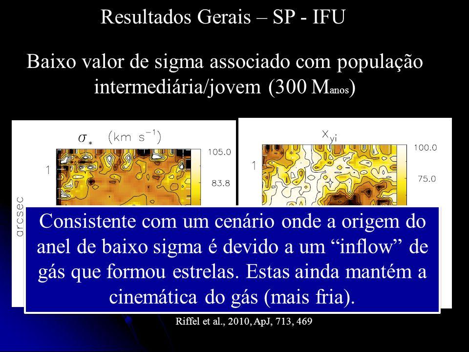Resultados Gerais – SP - IFU Baixo valor de sigma associado com população intermediária/jovem (300 M anos ) Riffel et al., 2010, ApJ, 713, 469 Consistente com um cenário onde a origem do anel de baixo sigma é devido a um inflow de gás que formou estrelas.