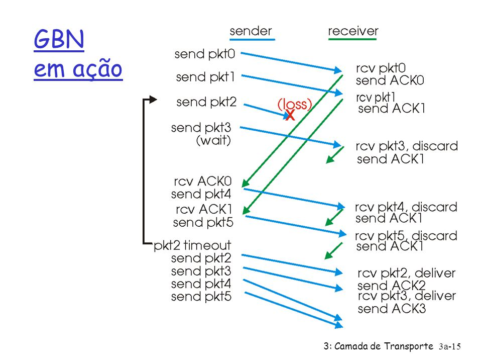 3: Camada de Transporte 3a-15 GBN em ação