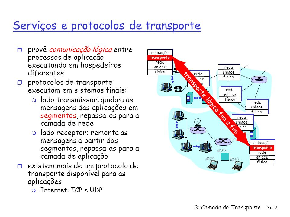 3: Camada de Transporte 3a-2 Serviços e protocolos de transporte r provê comunicação lógica entre processos de aplicação executando em hospedeiros dif
