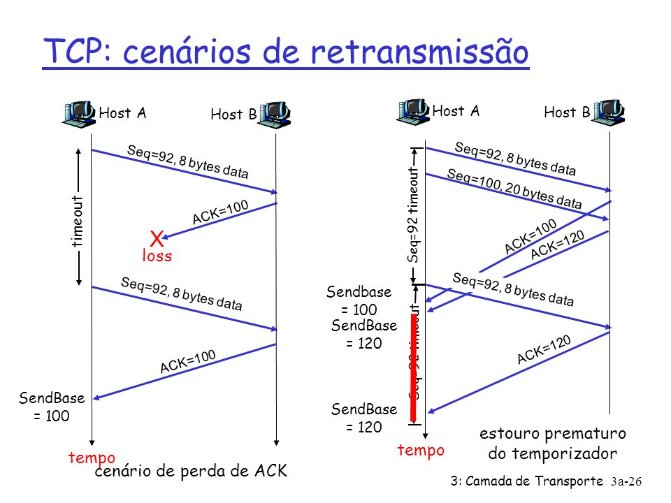 3: Camada de Transporte 3a-26 TCP: cenários de retransmissão Host A Seq=100, 20 bytes data ACK=100 tempo estouro prematuro do temporizador Host B Seq=92, 8 bytes data ACK=120 Seq=92, 8 bytes data Seq=92 timeout ACK=120 Host A Seq=92, 8 bytes data ACK=100 loss timeout cenário de perda de ACK Host B X Seq=92, 8 bytes data ACK=100 tempo Seq=92 timeout SendBase = 100 SendBase = 120 SendBase = 120 Sendbase = 100