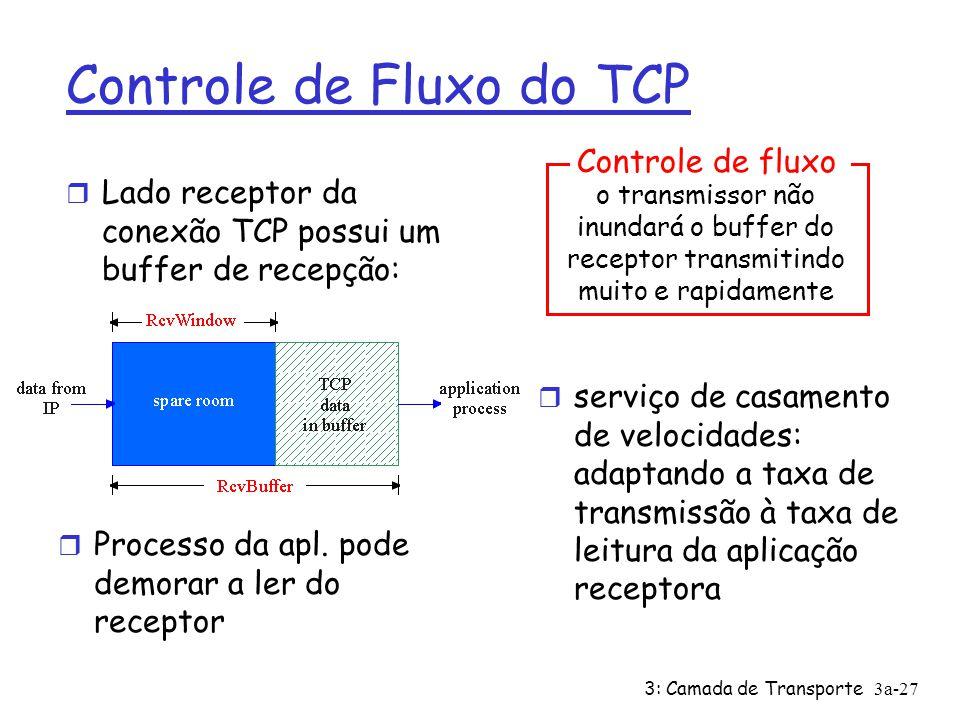 3: Camada de Transporte 3a-27 Controle de Fluxo do TCP r Lado receptor da conexão TCP possui um buffer de recepção: r serviço de casamento de velocida