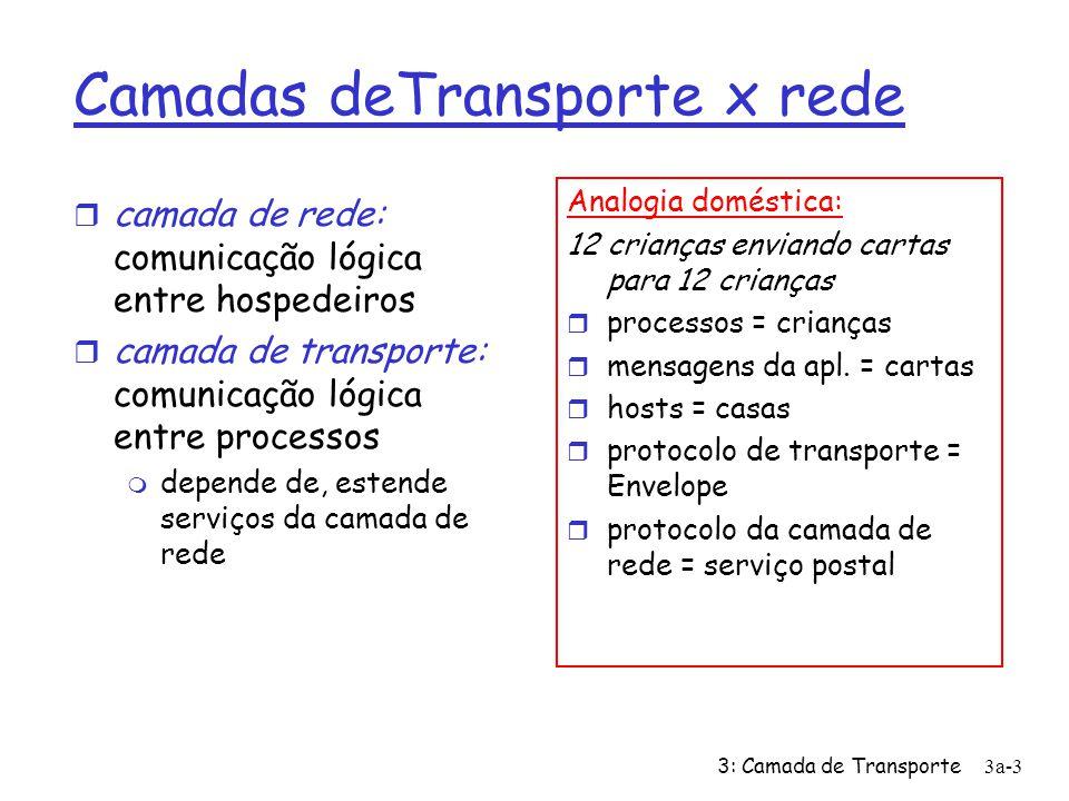 3: Camada de Transporte 3a-3 Camadas deTransporte x rede r camada de rede: comunicação lógica entre hospedeiros r camada de transporte: comunicação ló