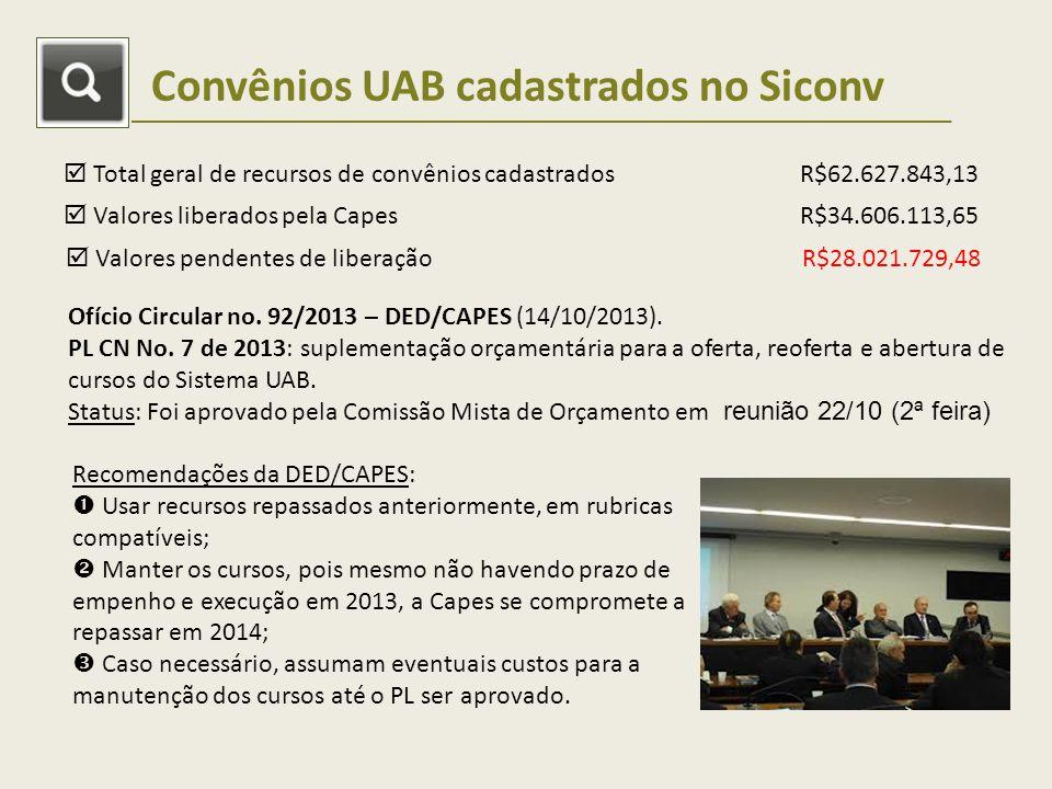 Convênios UAB cadastrados no Siconv Total geral de recursos de convênios cadastradosR$62.627.843,13 Valores liberados pela CapesR$34.606.113,65 Valores pendentes de liberaçãoR$28.021.729,48 Ofício Circular no.