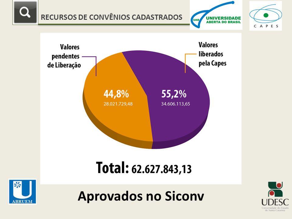 RECURSOS DE CONVÊNIOS CADASTRADOS Aprovados no Siconv