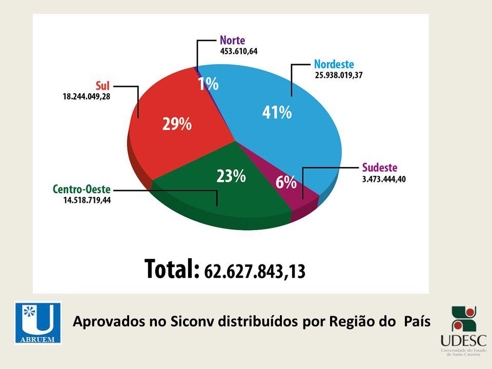 Aprovados no Siconv distribuídos por Região do País
