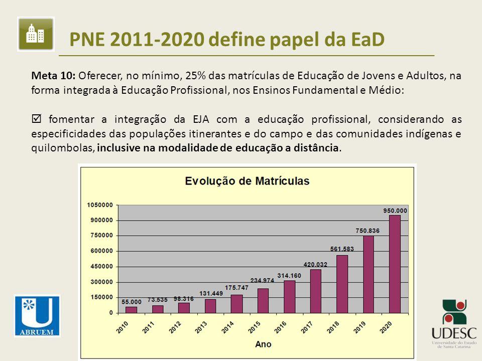 PNE 2011-2020 define papel da EaD Meta 10: Oferecer, no mínimo, 25% das matrículas de Educação de Jovens e Adultos, na forma integrada à Educação Prof
