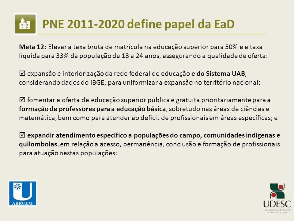 PNE 2011-2020 define papel da EaD Meta 12: Elevar a taxa bruta de matrícula na educação superior para 50% e a taxa líquida para 33% da população de 18