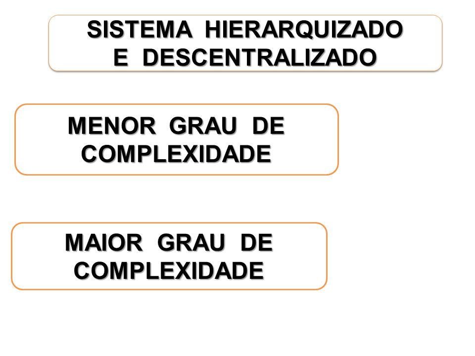 SISTEMA HIERARQUIZADO E DESCENTRALIZADO SISTEMA HIERARQUIZADO E DESCENTRALIZADO MENOR GRAU DE COMPLEXIDADE MAIOR GRAU DE COMPLEXIDADE