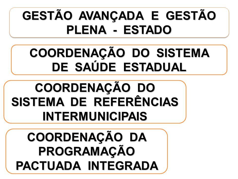 GESTÃO AVANÇADA E GESTÃO PLENA - ESTADO COORDENAÇÃO DO SISTEMA DE SAÚDE ESTADUAL COORDENAÇÃO DA PROGRAMAÇÃO PACTUADA INTEGRADA COORDENAÇÃO DO SISTEMA DE REFERÊNCIAS INTERMUNICIPAIS