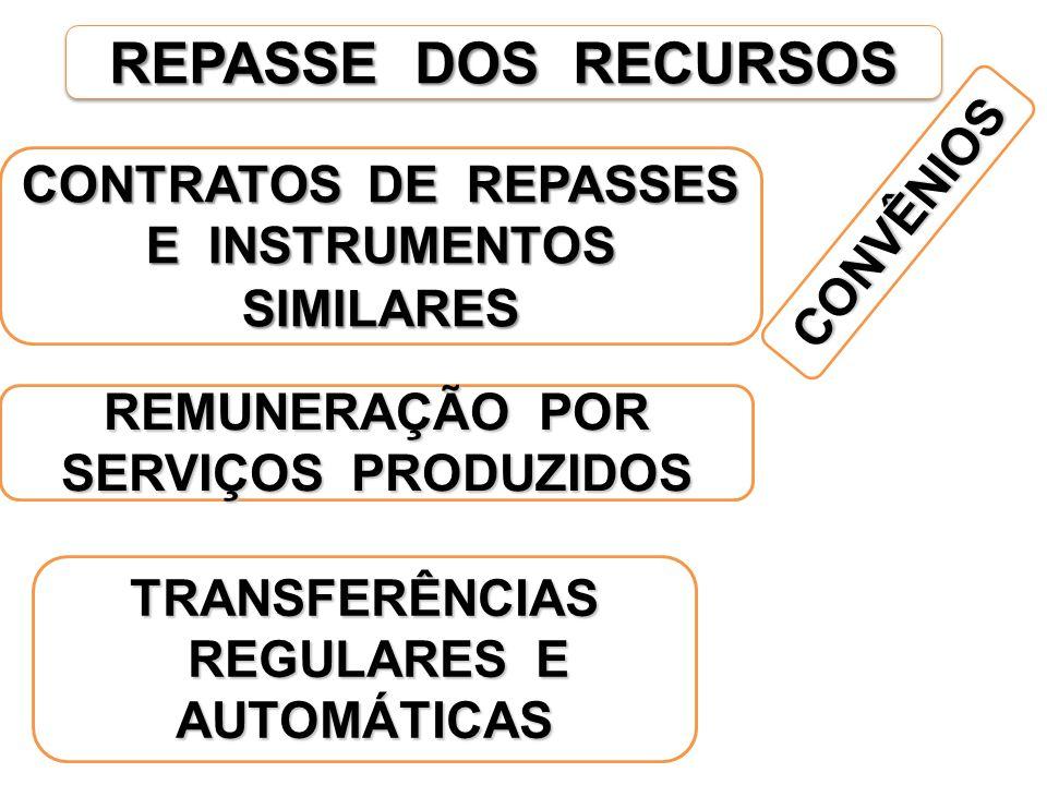 REPASSE DOS RECURSOS CONVÊNIOS TRANSFERÊNCIAS REGULARES E AUTOMÁTICAS REGULARES E AUTOMÁTICAS REMUNERAÇÃO POR SERVIÇOS PRODUZIDOS CONTRATOS DE REPASSES E INSTRUMENTOS SIMILARE S