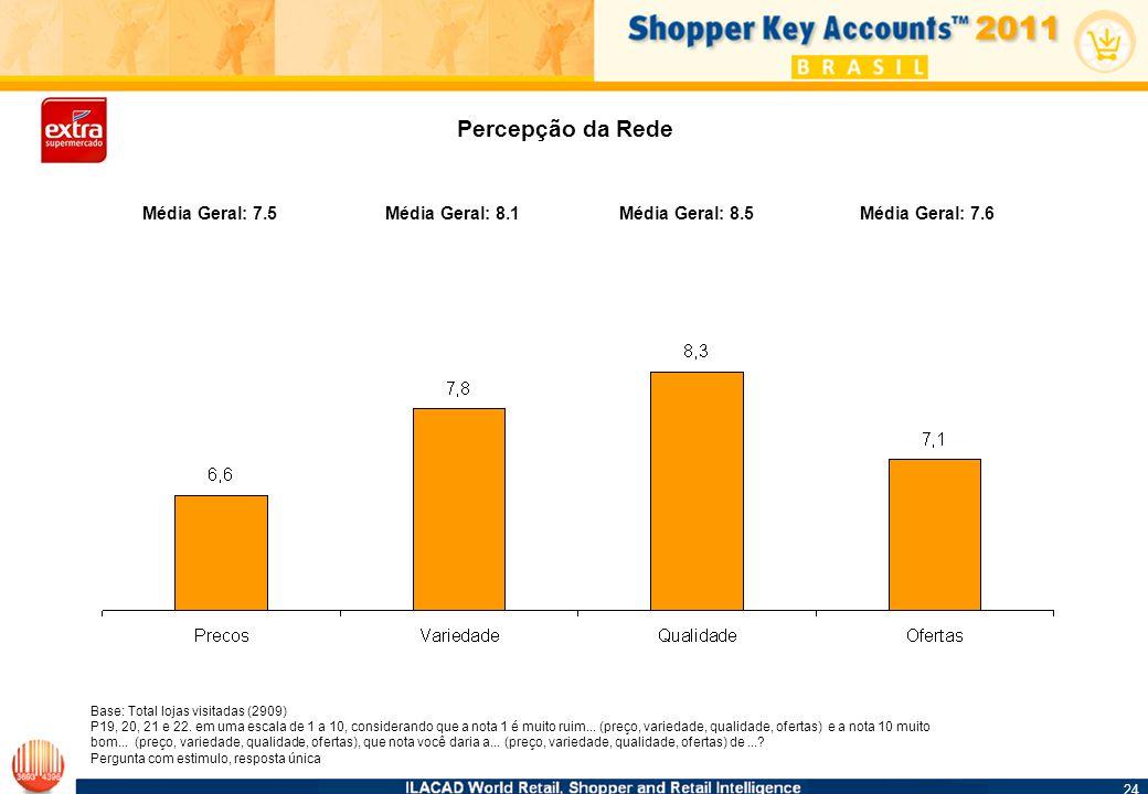 24 Base: Total lojas visitadas (2909) P19, 20, 21 e 22.