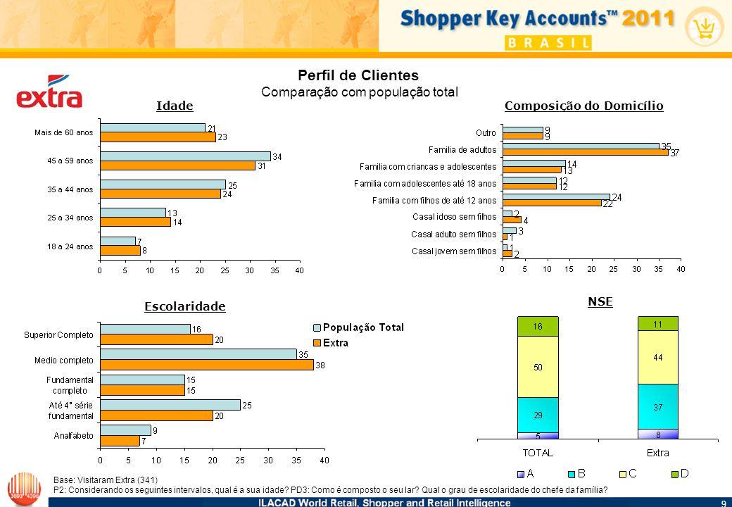 10 Conclusão Total Extra A nível de eficiência considerando domicílios clientes atendidos, com 12,674.