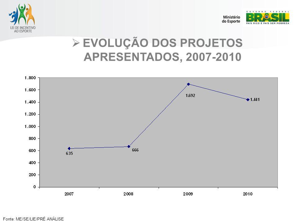 EVOLUÇÃO DOS PROJETOS APRESENTADOS, 2007-2010 Fonte: ME/SE/LIE/PRÉ ANÁLISE
