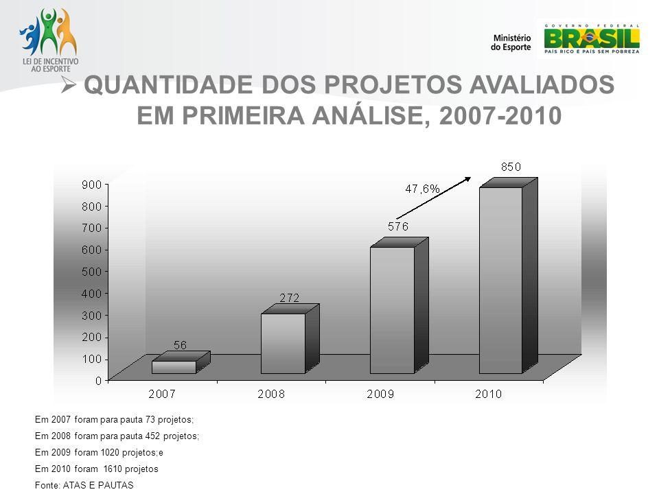 QUANTIDADE DOS PROJETOS AVALIADOS EM PRIMEIRA ANÁLISE, 2007-2010 Em 2007 foram para pauta 73 projetos; Em 2008 foram para pauta 452 projetos; Em 2009 foram 1020 projetos;e Em 2010 foram 1610 projetos Fonte: ATAS E PAUTAS