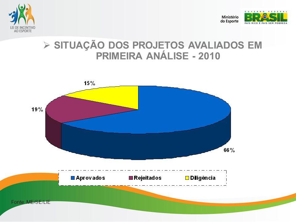 SITUAÇÃO DOS PROJETOS AVALIADOS EM PRIMEIRA ANÁLISE - 2010 Fonte: ME/SE/LIE