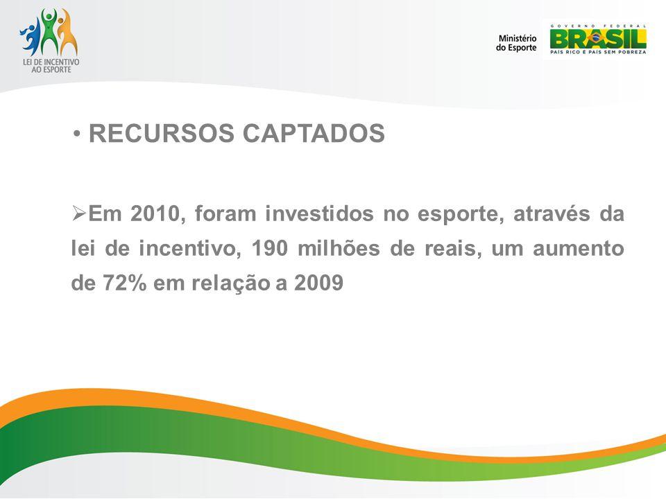 Em 2010, foram investidos no esporte, através da lei de incentivo, 190 milhões de reais, um aumento de 72% em relação a 2009 RECURSOS CAPTADOS