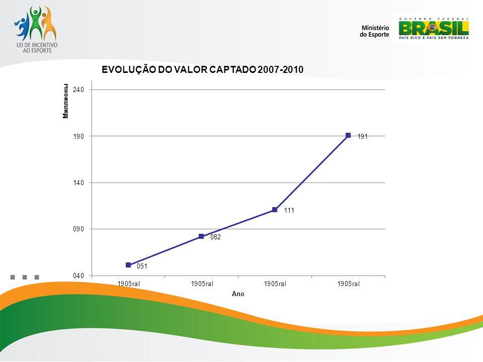 PORCENTAGEM DO VALOR CAPTADO SEGUNDO À REGIÃO 2008-2010