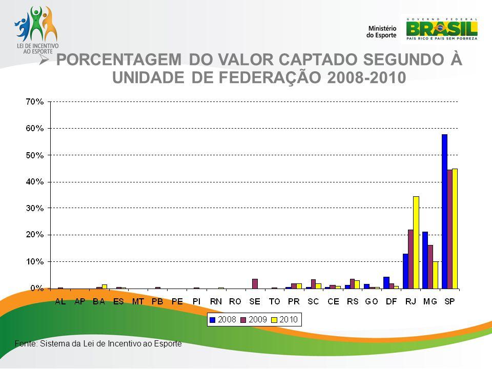 PORCENTAGEM DO VALOR CAPTADO SEGUNDO À UNIDADE DE FEDERAÇÃO 2008-2010 Fonte: Sistema da Lei de Incentivo ao Esporte
