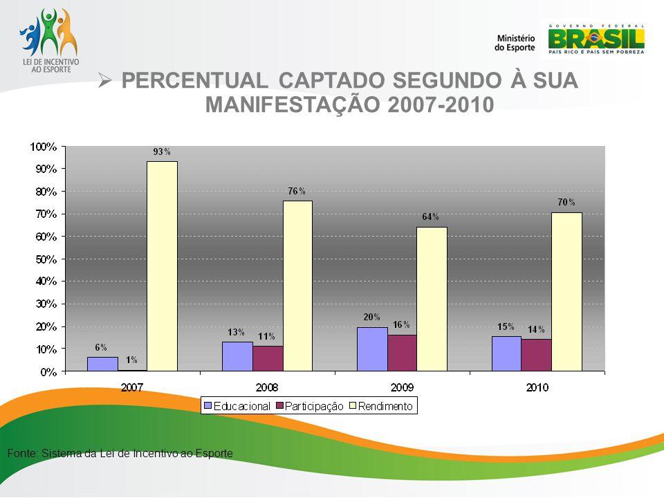 PERCENTUAL CAPTADO SEGUNDO À SUA MANIFESTAÇÃO 2007-2010 Fonte: Sistema da Lei de Incentivo ao Esporte