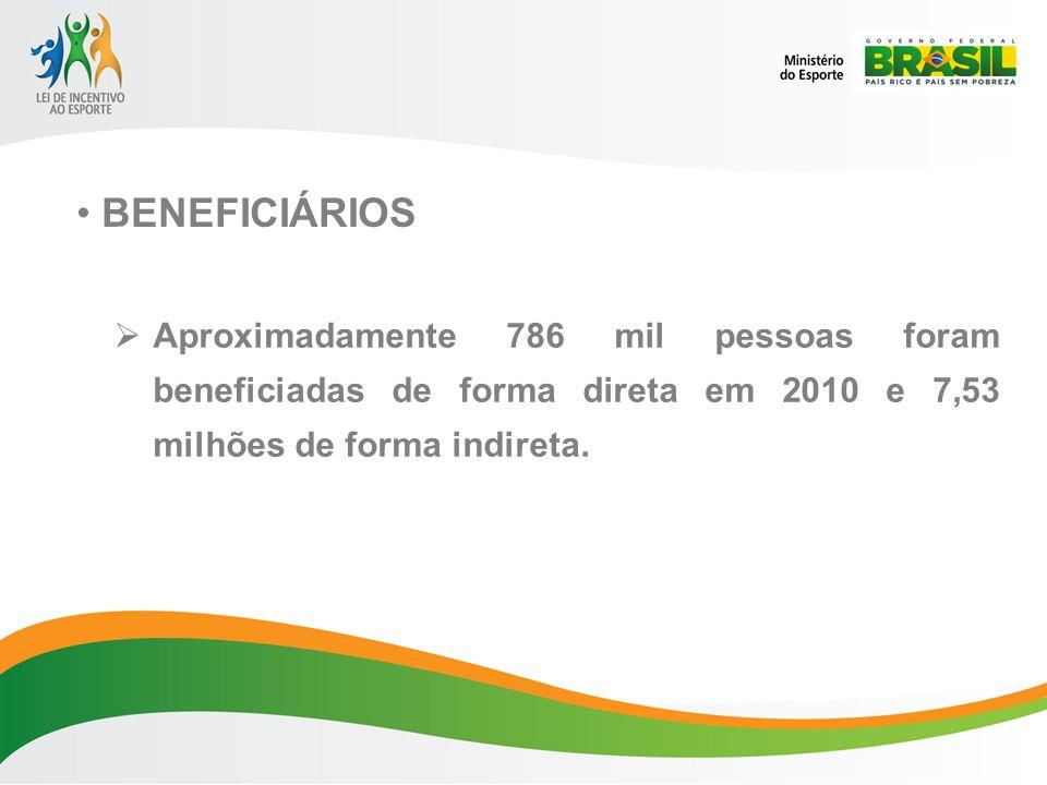 Aproximadamente 786 mil pessoas foram beneficiadas de forma direta em 2010 e 7,53 milhões de forma indireta.