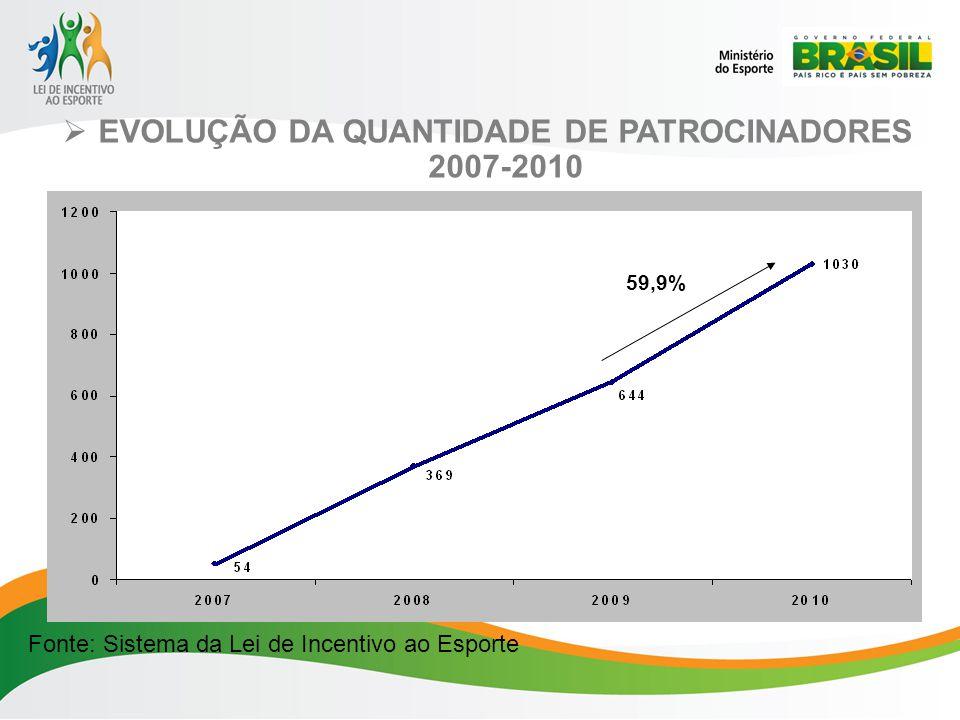 EVOLUÇÃO DA QUANTIDADE DE PATROCINADORES 2007-2010 Fonte: Sistema da Lei de Incentivo ao Esporte 54,5% 59,9%