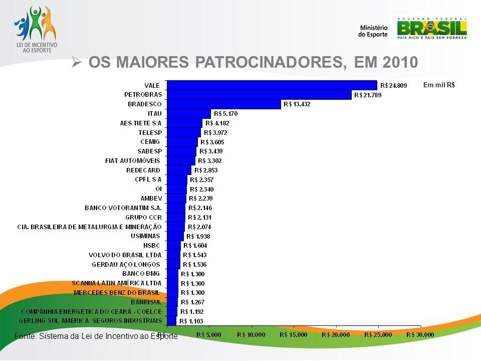OS MAIORES PATROCINADORES, EM 2010 Fonte: Sistema da Lei de Incentivo ao Esporte Em mil R$