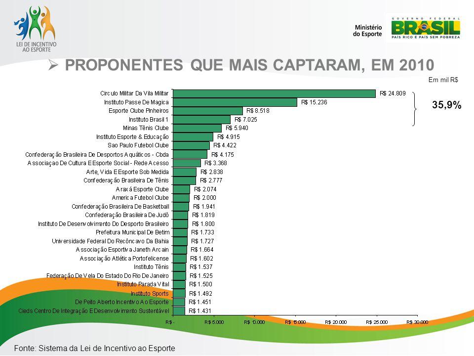 PROPONENTES QUE MAIS CAPTARAM, EM 2010 Fonte: Sistema da Lei de Incentivo ao Esporte Em mil R$ 35,9%