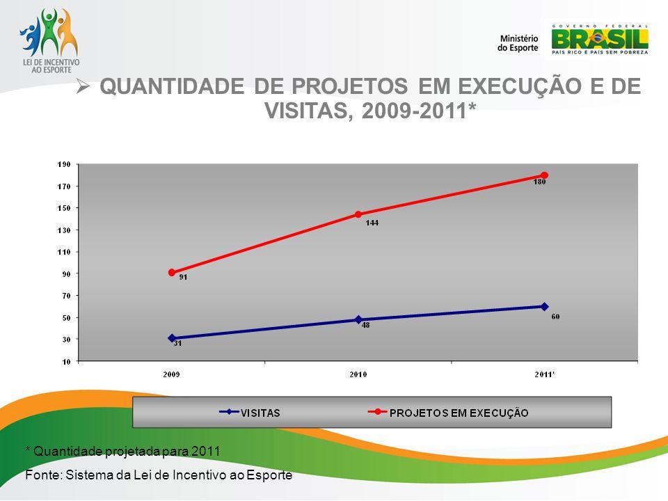 QUANTIDADE DE PROJETOS EM EXECUÇÃO E DE VISITAS, 2009-2011* * Quantidade projetada para 2011 Fonte: Sistema da Lei de Incentivo ao Esporte
