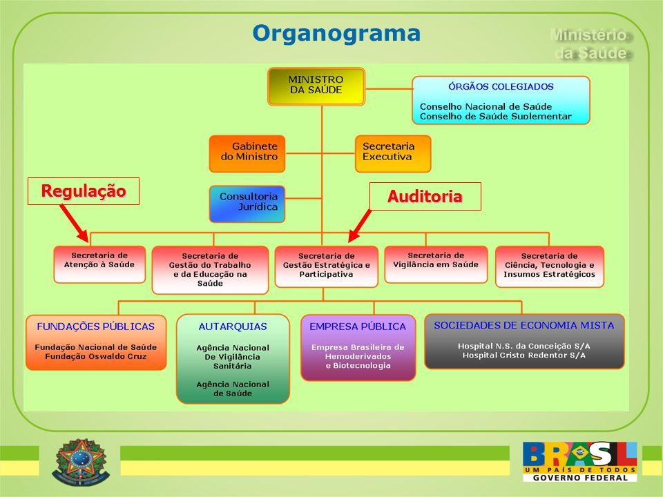Organograma Auditoria Regulação