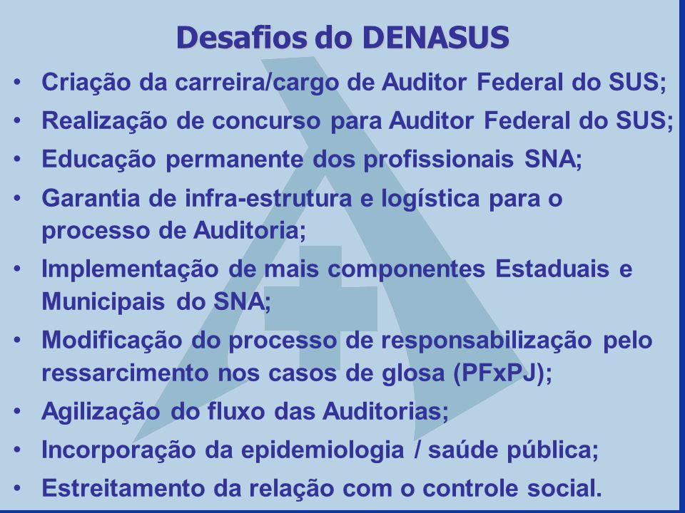 Criação da carreira/cargo de Auditor Federal do SUS; Realização de concurso para Auditor Federal do SUS; Educação permanente dos profissionais SNA; Ga