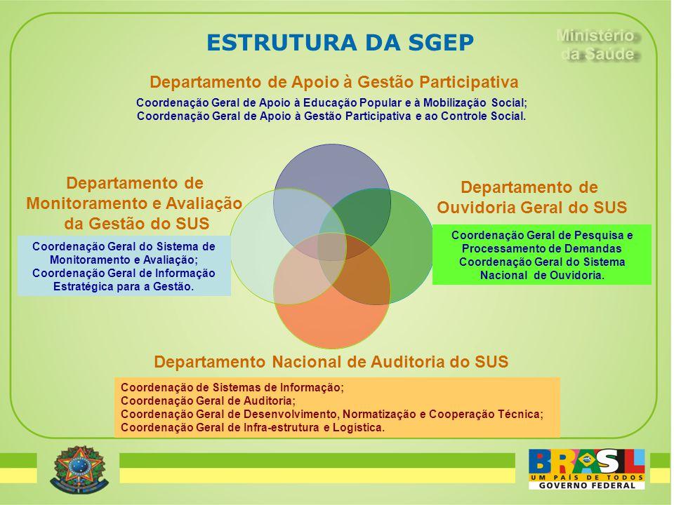 ESTRUTURA DA SGEP Coordenação Geral de Apoio à Educação Popular e à Mobilização Social; Coordenação Geral de Apoio à Gestão Participativa e ao Control