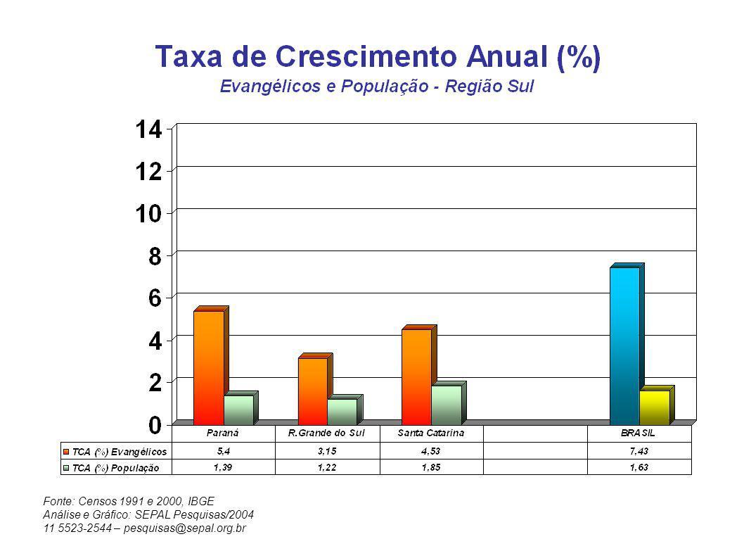 Fonte: Censos 1991 e 2000, IBGE Análise e Gráfico: SEPAL Pesquisas/2004 11 5523-2544 – pesquisas@sepal.org.br