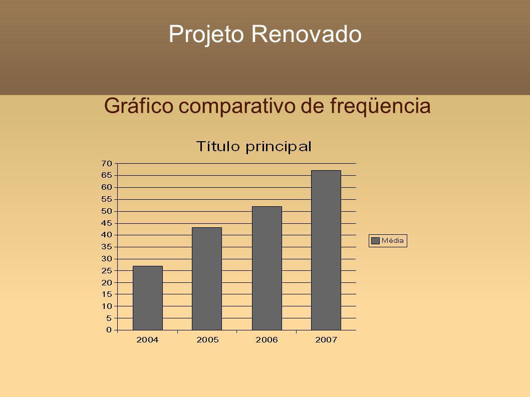 Projeto Renovado Gráfico comparativo de freqüencia