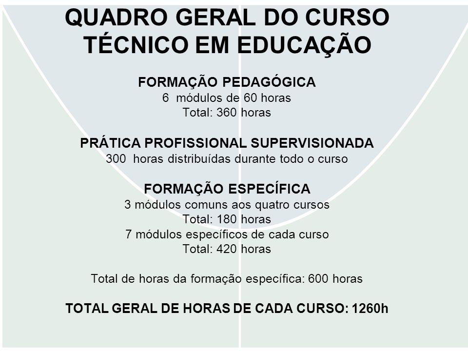 QUADRO GERAL DO CURSO TÉCNICO EM EDUCAÇÃO FORMAÇÃO PEDAGÓGICA 6 módulos de 60 horas Total: 360 horas PRÁTICA PROFISSIONAL SUPERVISIONADA 300 horas dis