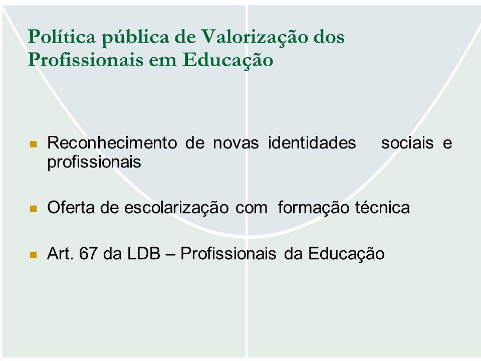 Política pública de Valorização dos Profissionais em Educação Reconhecimento de novas identidades sociais e profissionais Oferta de escolarização com