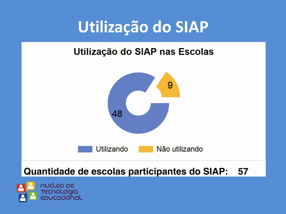 Utilização do SIAP