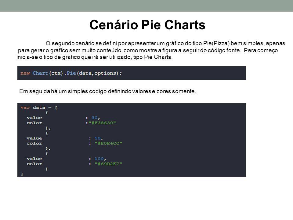 E por último o gráfico do tipo Pizza pronto, conforme o código ilustrado..